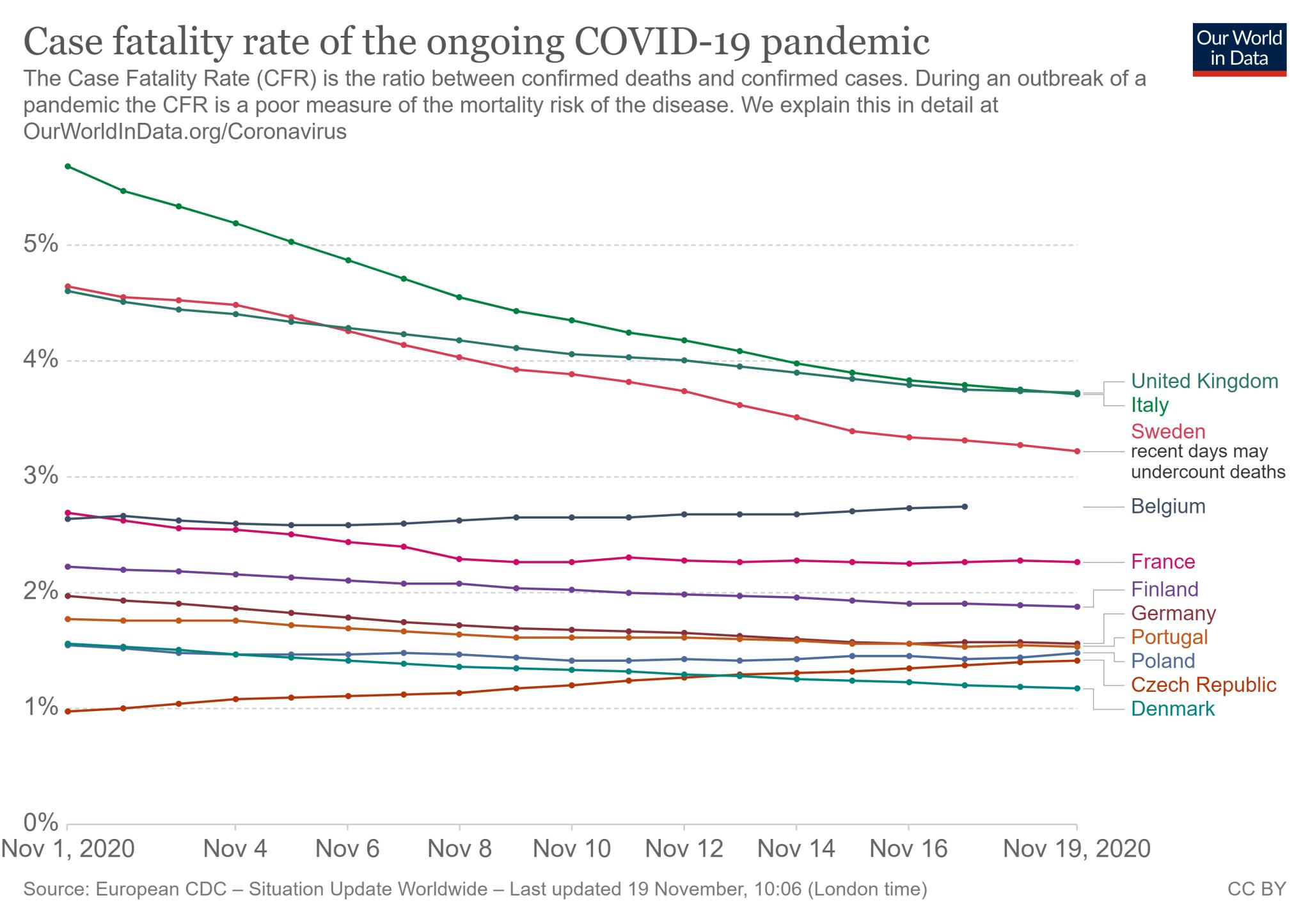 Dynamika wskaźnika CFR w wybranych krajach Europy (1 listopada - 19 listopada 2020 roku)