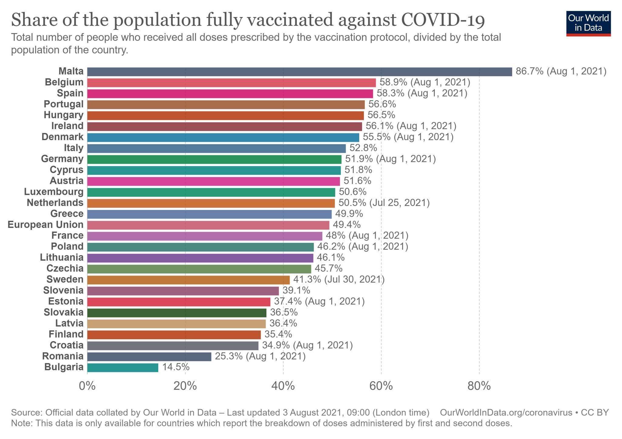 27% dintre cetățenii UE au vaccinat împotriva COVID-19 în toate dozele necesare - până la 2 august 2021