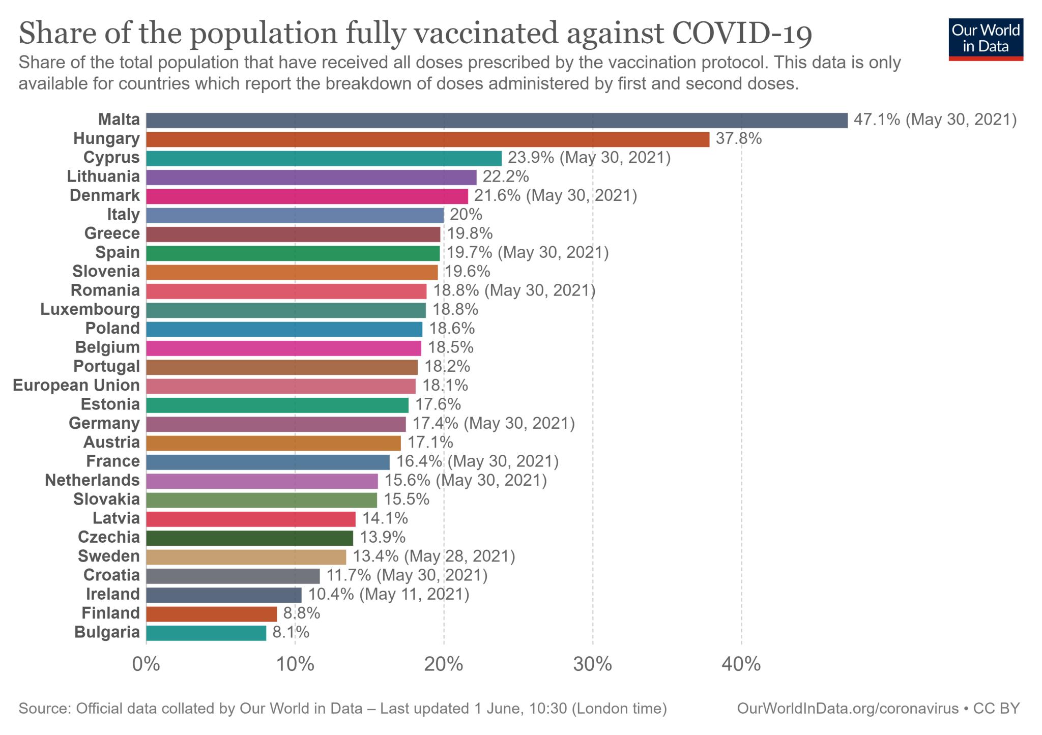 Odsetek mieszkańców w 27 państwach Unii Europejskiej zaszczepionych przeciw COVID-19 wszystkimi wymaganymi dawkami - stan na 31 maja 2021