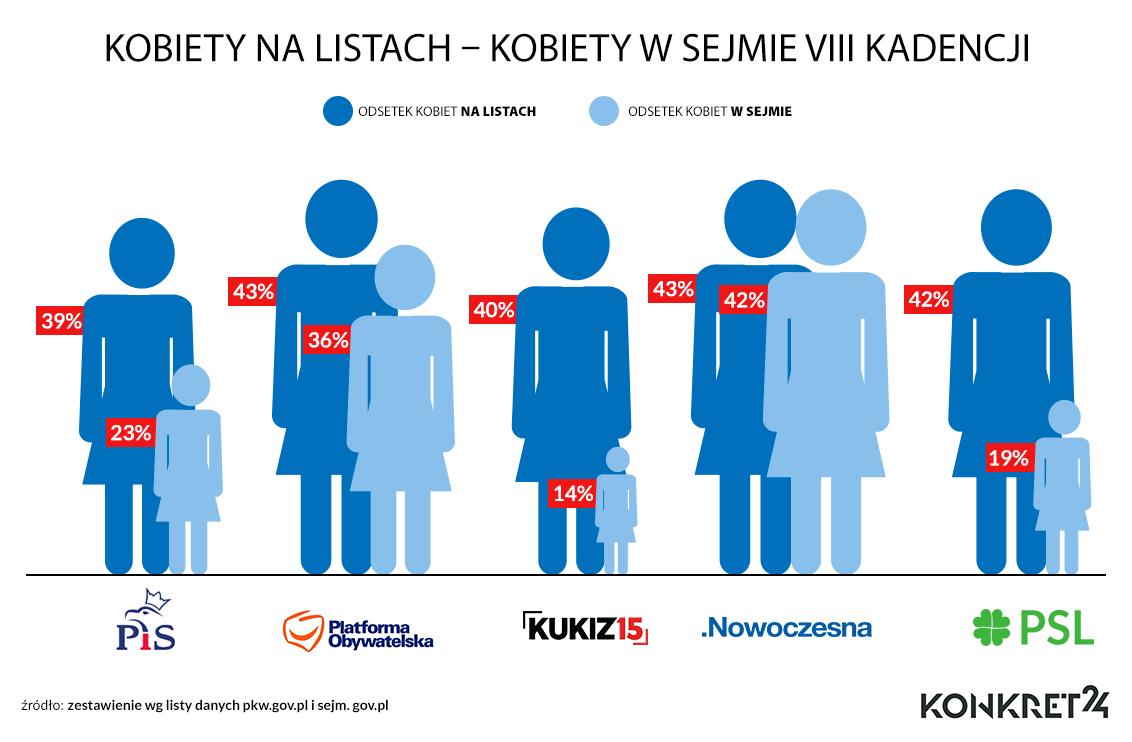 Kandydatki i posłanki w Sejmie VIII kadencji