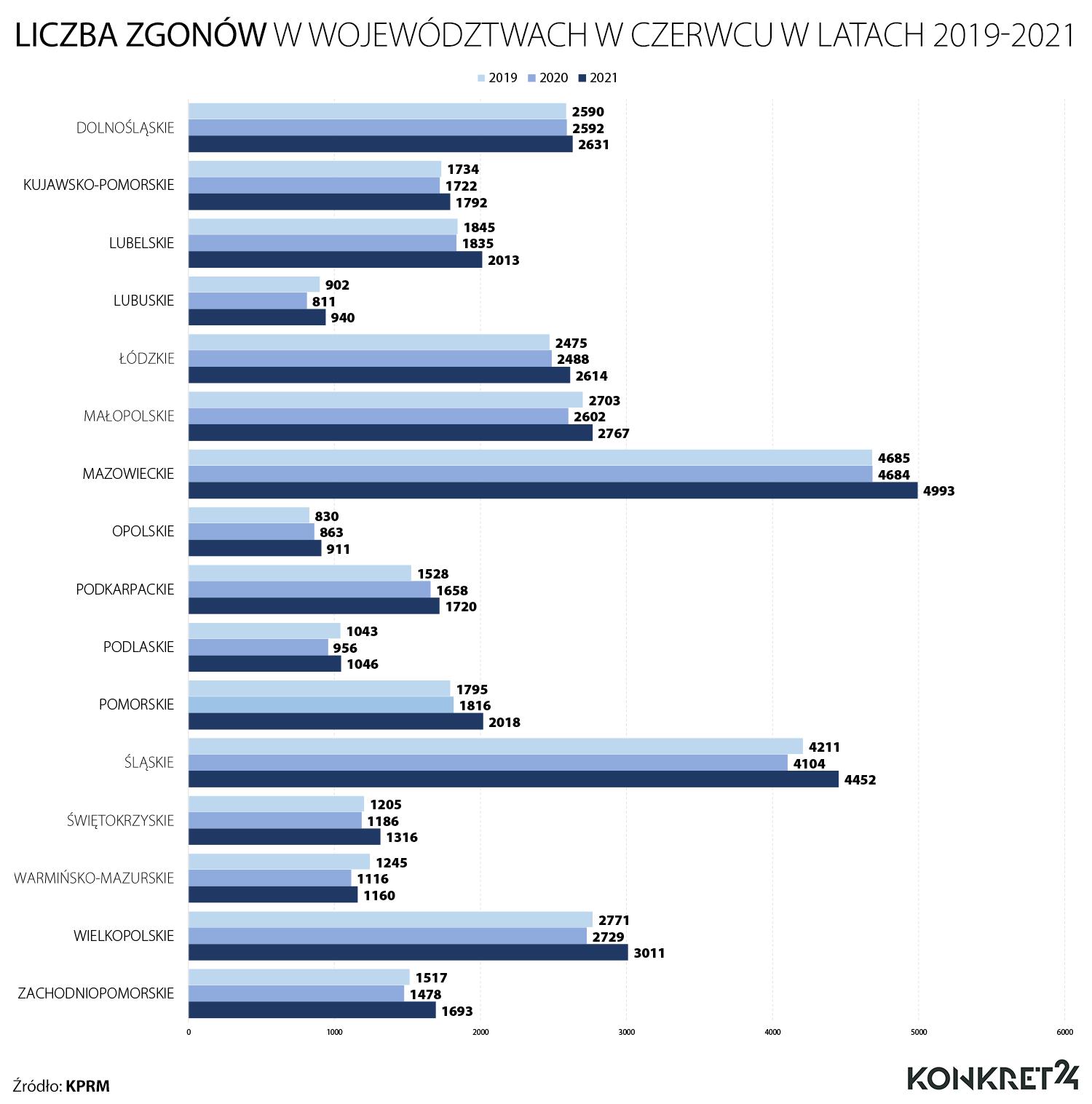 Liczba zgonów w województwach w czerwcu w latach 2019-2021