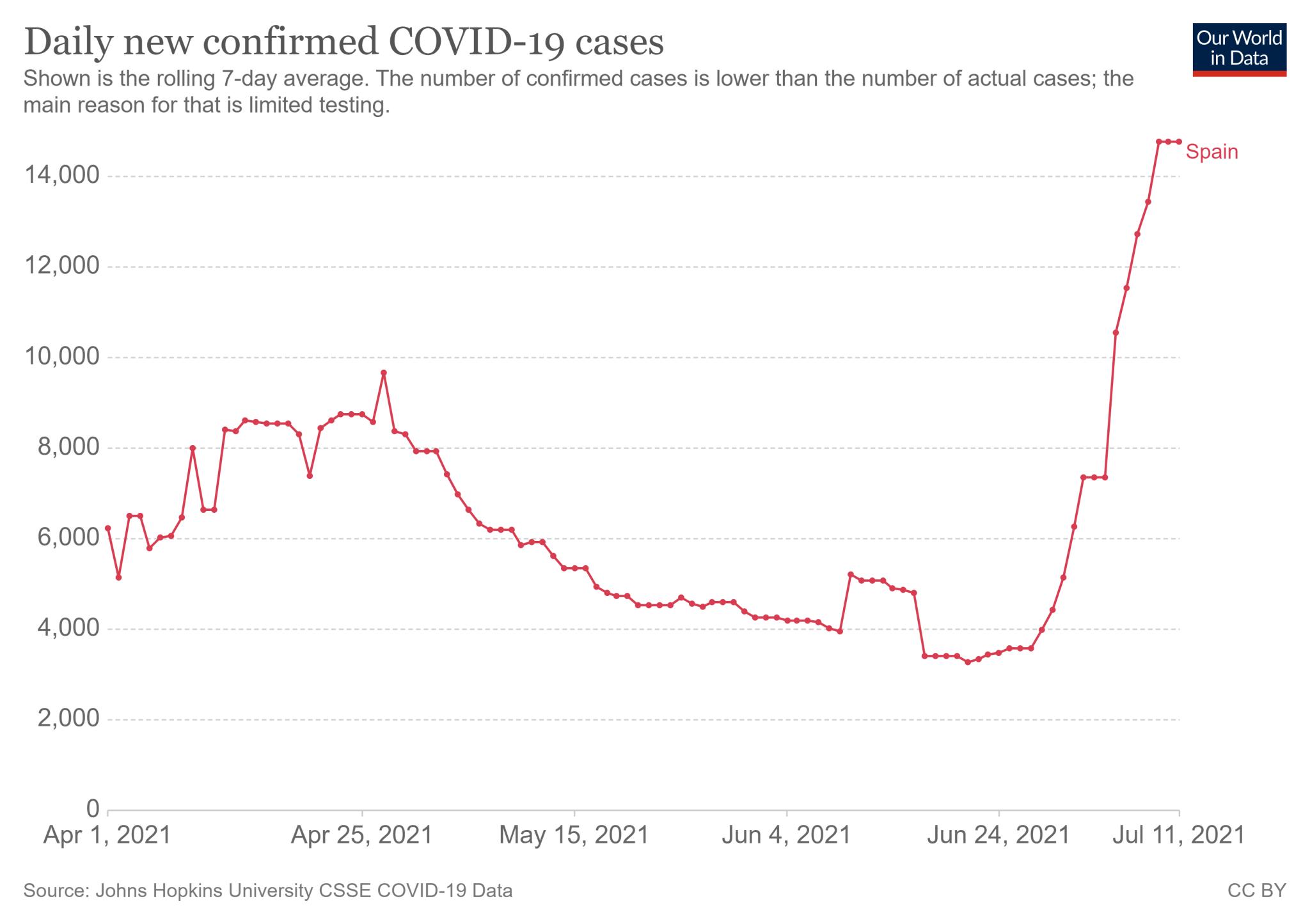 Średnia dzienna liczba nowych zakażeń COVID-19 w Hiszpanii (1 kwietnia - 11 lipca 2021)