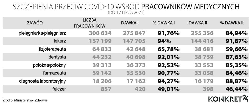Szczepienia przeciw COVID-29 wśród pracowników medycznych (stan na 12 lipca 2021)