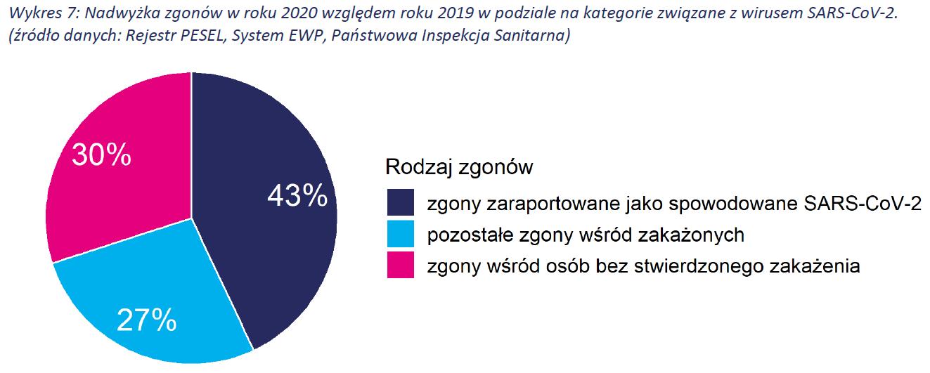 Nadwyżka zgonów w roku 2020 względem roku 2019 w podziale na kategorie związane z wirusem SARS-CoV-2