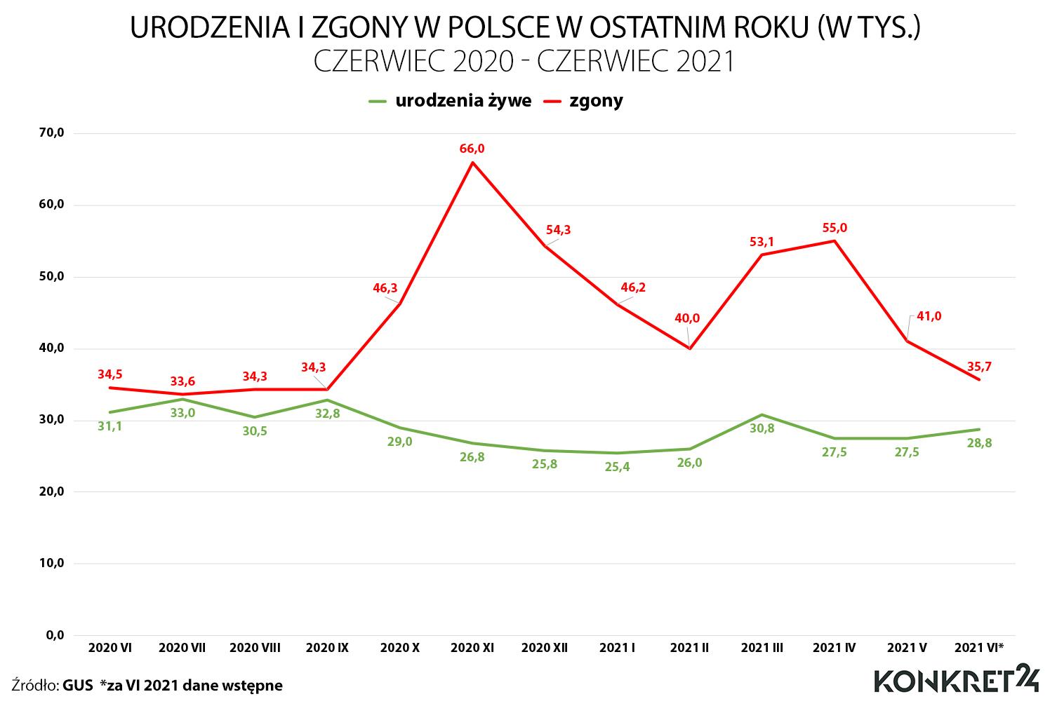 Urodzenia i zgony w Polsce w okresie czerwiec 2020 - czerwiec 2021