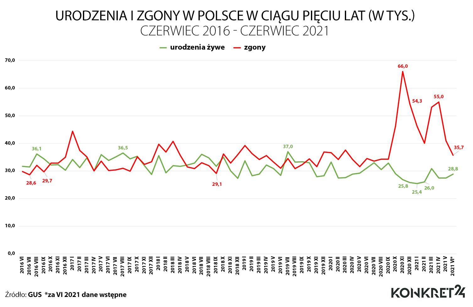 Urodzenia i zgony W Polsce w okresie czerwiec 2016 - czerwiec 2021