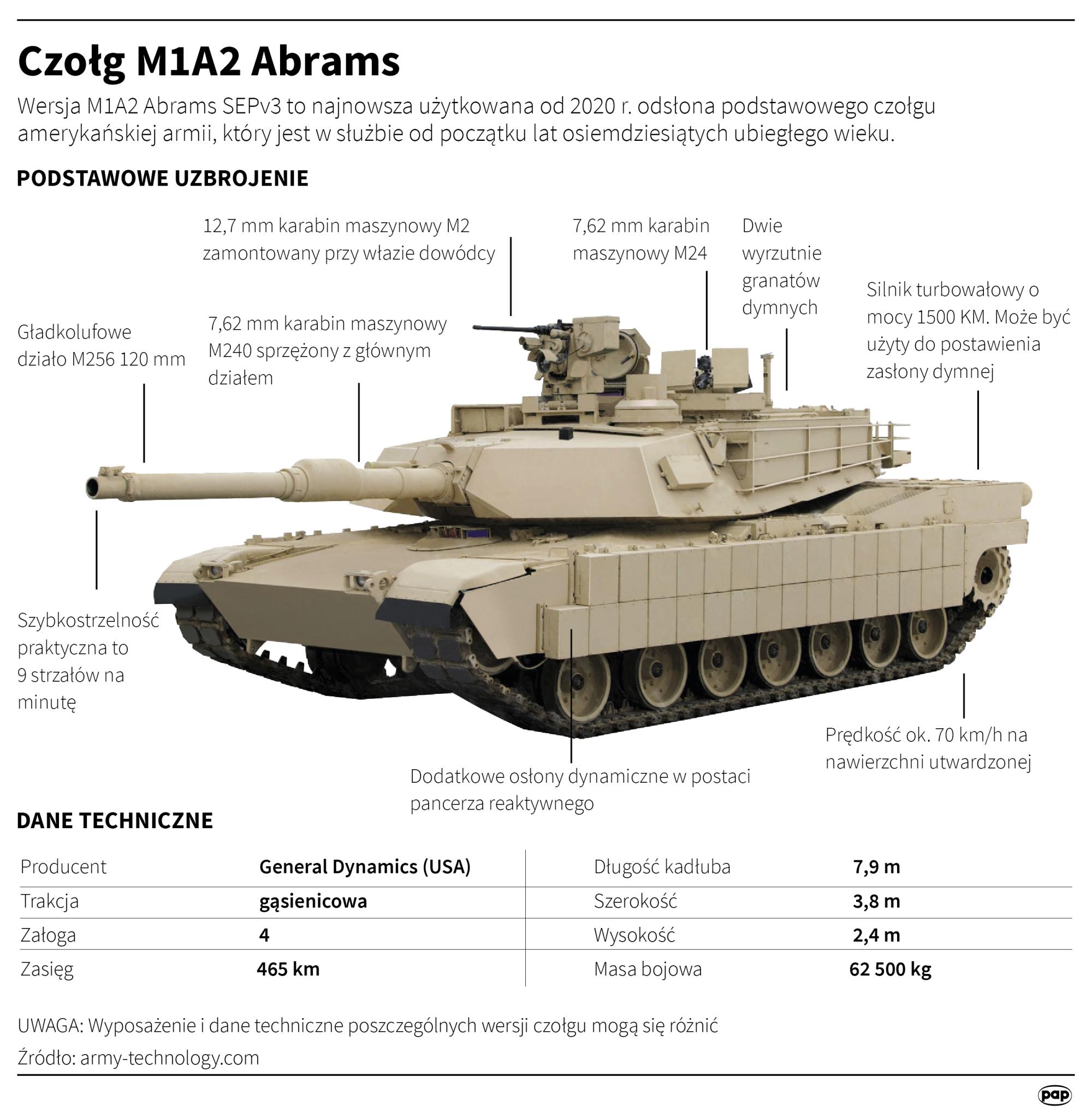 Wyposażenie czołgu M1A2 Abrams
