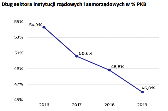 Dług sektora finansów publicznych w Polsce od 2016 roku