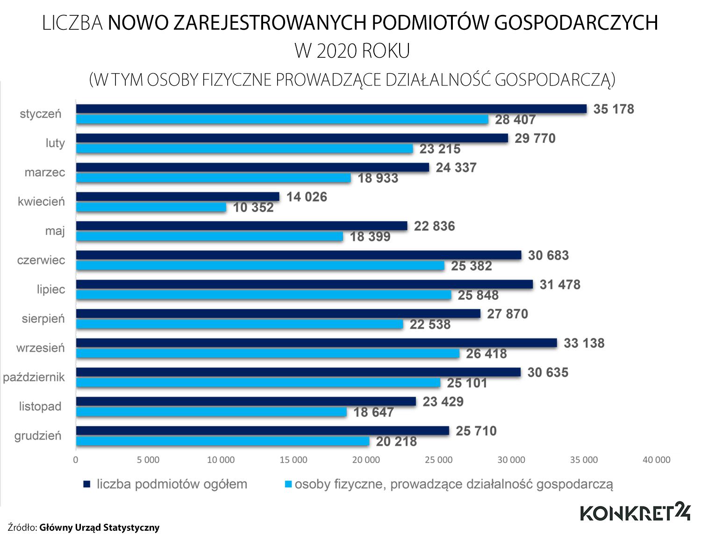 Liczba nowo zarejestrowanych firm w kolejnych miesiącach 2020 roku