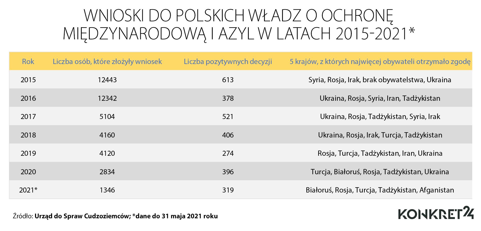 Wnioski do polskich władz o ochronę międzynarodową i azyl w latach 2015-2021