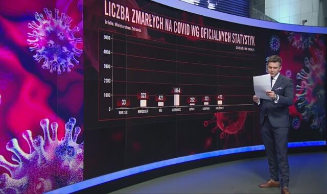 Zgony na COVID-19 w Polsce i na świecie